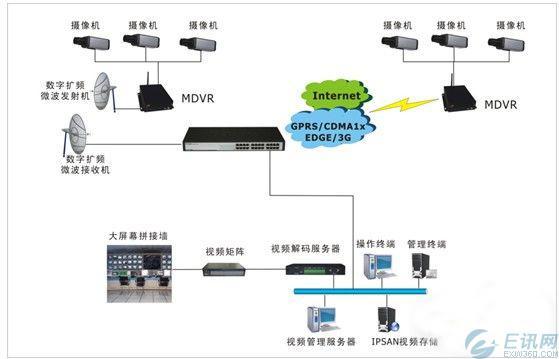 宏电森林防火视频监控系统解决方案