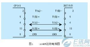 西门子S7-300 PLC与模拟屏串行通信
