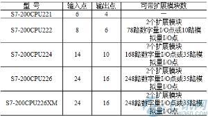 西门子S7-200系列PLC编程基本硬件组成