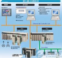 欧姆龙PLC编程软件中功能块的使用方法