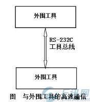 欧姆龙PLC编程软件的串行通信功能