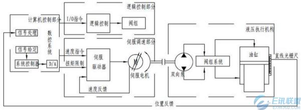 埃斯顿之泵控混合动力折弯机控制系统图片