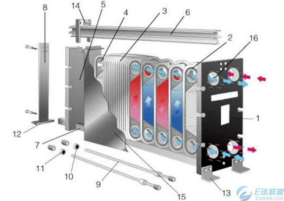 板式换热器的清洗图片