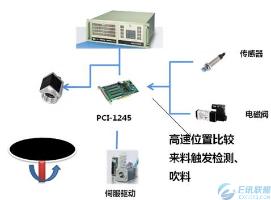 研华MVP-高速检测机系统解决方案