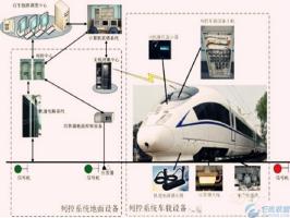华北工控核心科技产品用于列车运行控制系统