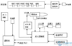 三菱FX1S用于进口搪塑机的改造