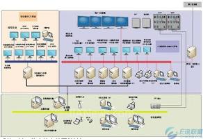 核电站全范围模拟机虚拟DCS系统(FSS)