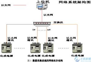 S7-200 SMART 在化成生产线上的应用